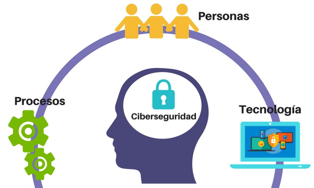 Distintas causas como robo, errores humanos o cibernéticos pueden ocasionar la pérdida de información y a su vez daños económicos, legales o de reputación en el 50 % de las empresas mexicanas.