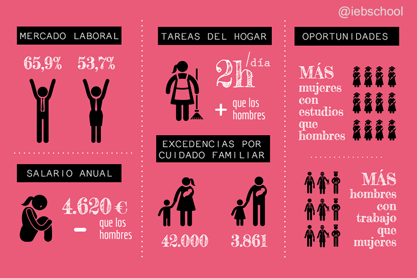 Mujeres mexicanas combaten desigualdad laboral FOTO: IEBS