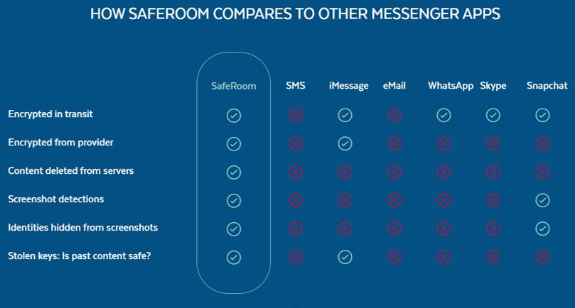 Comparación de otros servicios de mensajería con SafeRoom