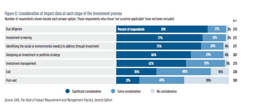 El mercado de la inversión de impacto esta en plena expansión ¿cuáles son enseñanzas del nuevo reporte del GIIN sobre la medición de impacto?