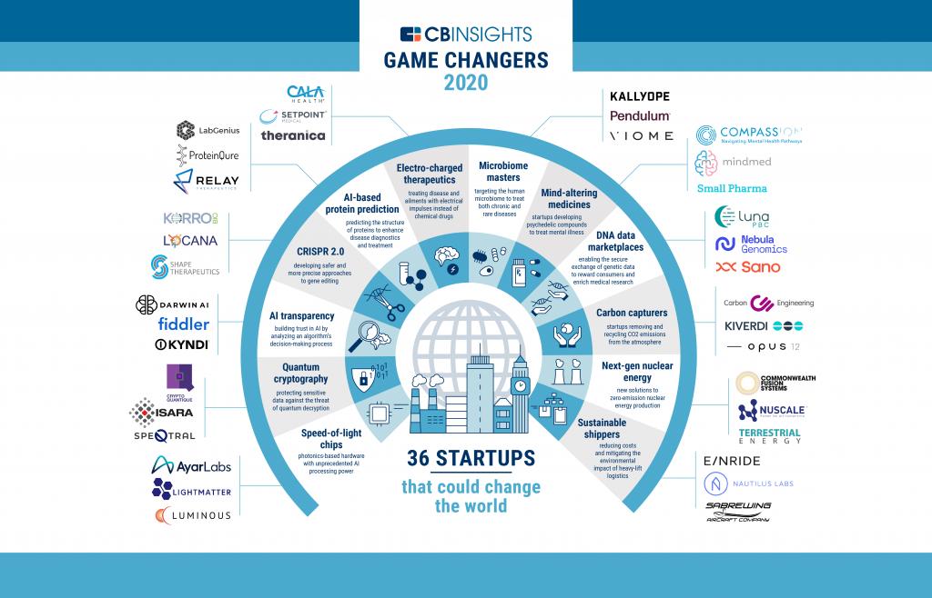 La plataforma CB Insights publicó un reporte identificando a 36 gamechanging startups para el año 2020. ¿Cuáles son las grandes tendencias?