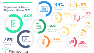 Photo of 4 bancos en México concentran el 38% de las herramientas digitales