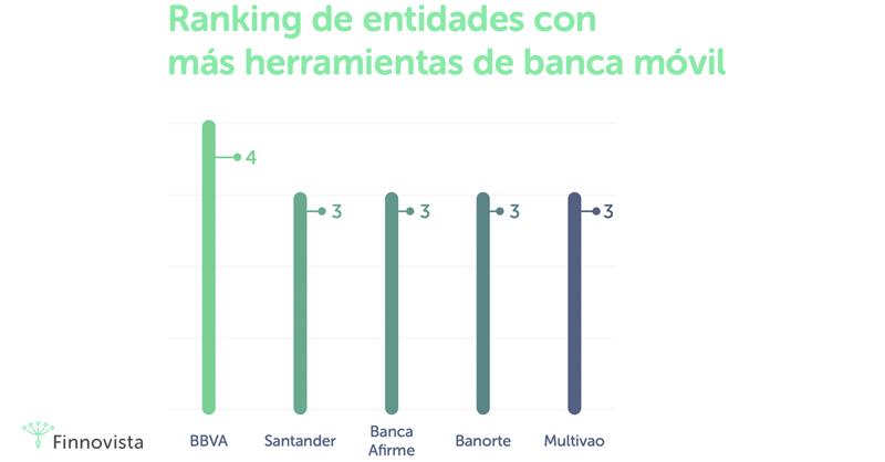El primer Informe de Banca Digital identifica 182 herramientas digitales en México desarrolladas por 39 instituciones financieras en el país.